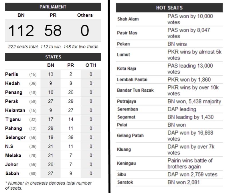 Source: http://live.undi.info/index.html  #GE13 Results mkini ge13